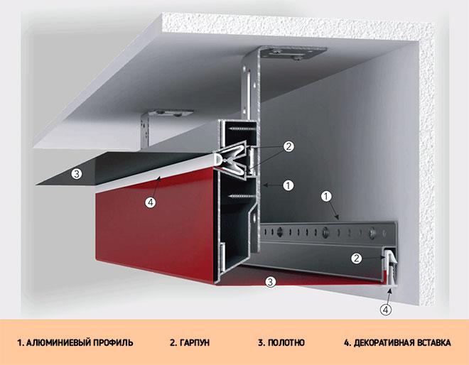 Схема монтажа двухуровневого натяжного потолка