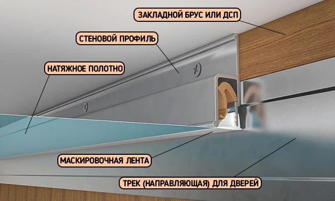 монтаж натяжного потолка встык с шкафом-купе