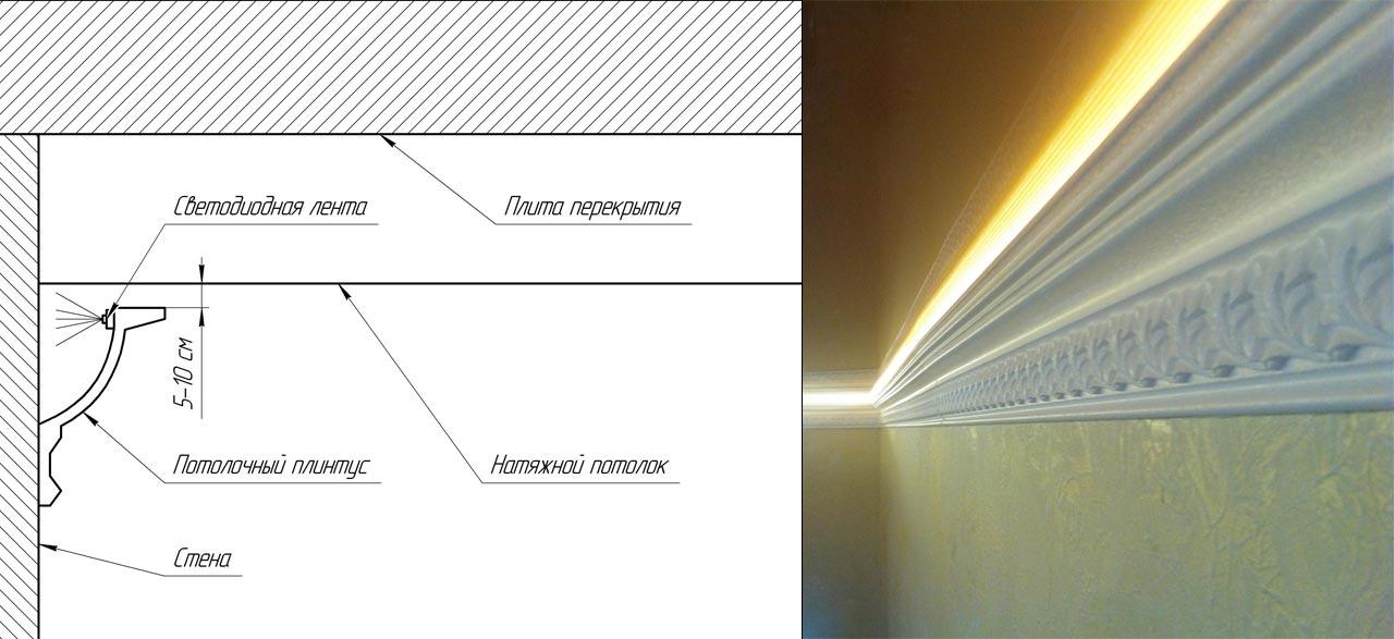 Схема крепления потолочного карниза с подсветкой к натяжному потолку