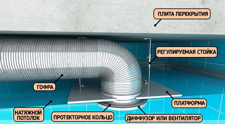 Схема установки вентиляции в натяжном потолке